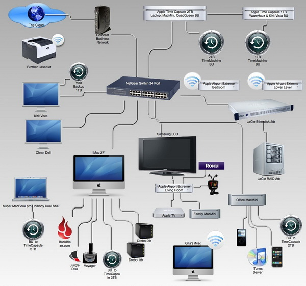 Whole home and business office networking setup and integration global home automation Wired home network architecture