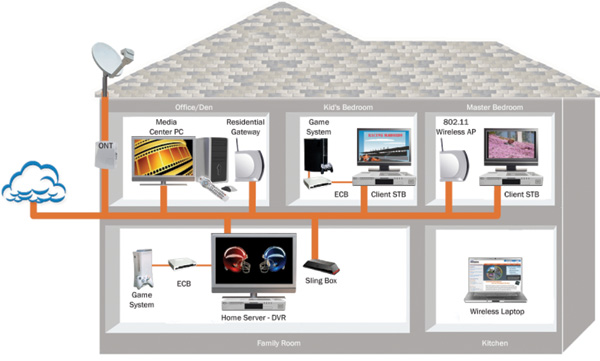 File Sharing Wireless Network In Home Setup For Automation