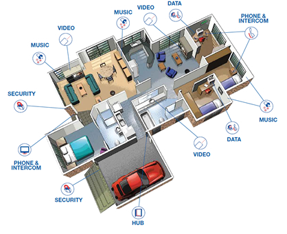 Cabling Throughout Home Wiring Diagram GlobalHomeAutomation ...